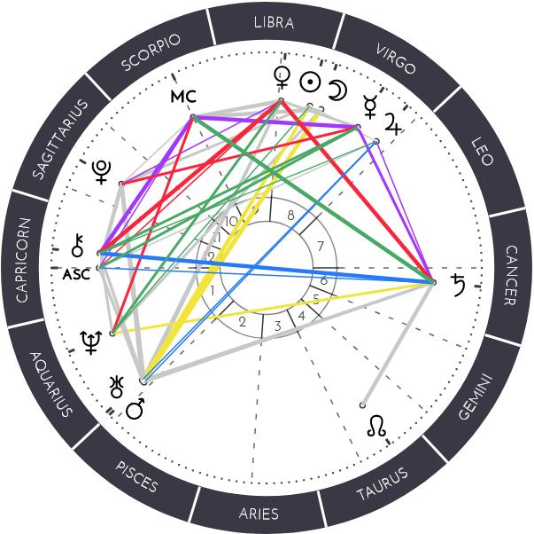natal chart #1